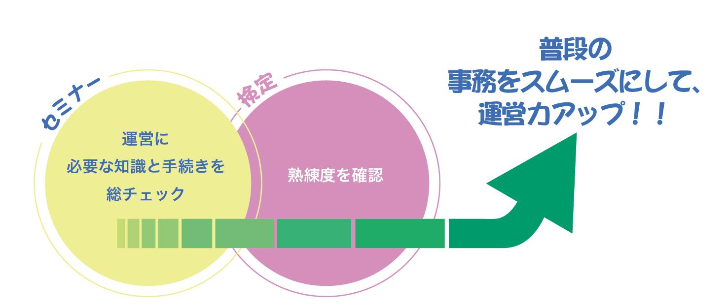 NPO 法人事務力検定(初級)&事務力向上セミナー